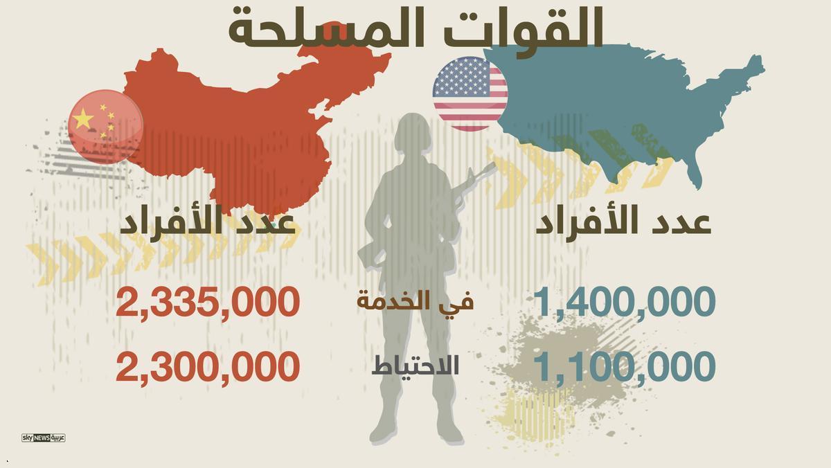 1 901970 - إنفوغرافيك.. الصين والولايات المتحدة الأمريكية، من الأقوى عسكريا؟