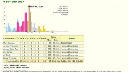 الفريق السوري  450x253 - حافظ بشار الأسد يحقق أسوأ نتيجة بين زملائه في الأولمبياد العالمي للرياضيات