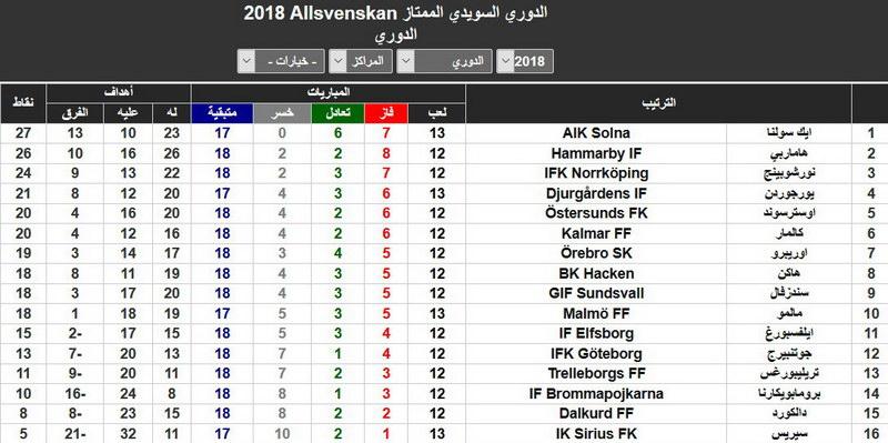 الدوري السويدي الممتاز